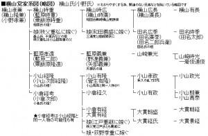 横山党系図